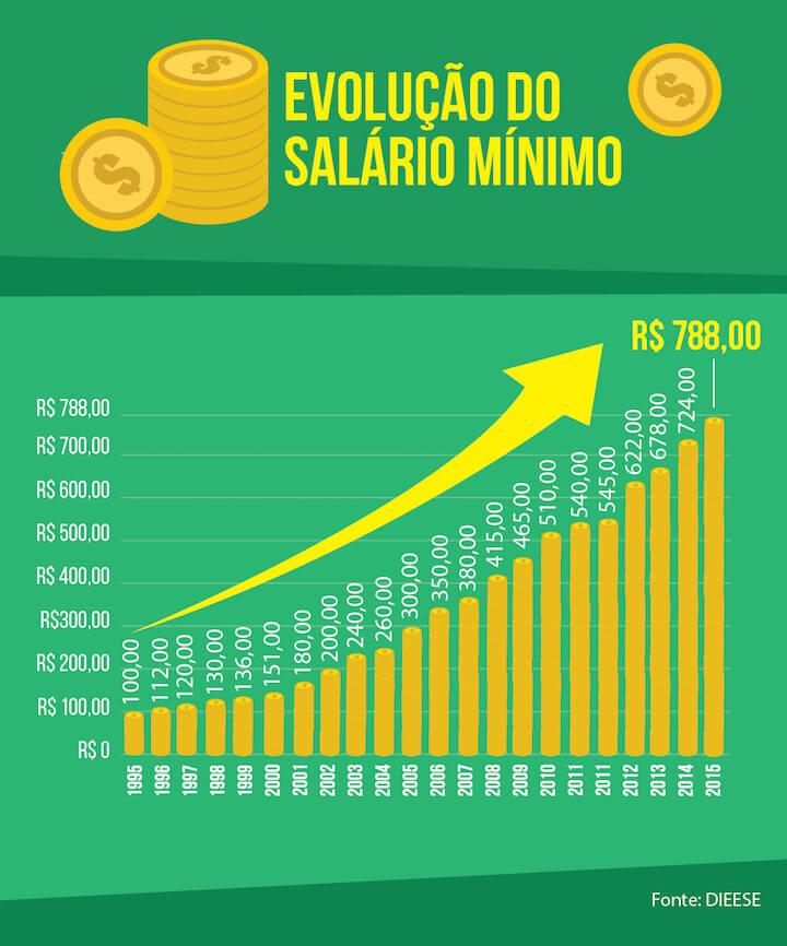 Linha de evolução do salário no Brasil